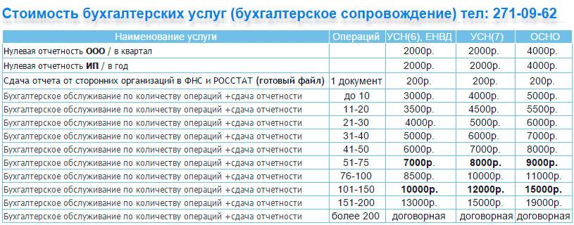 Регистрация ип стоимость екатеринбург перечень действий при регистрации ип